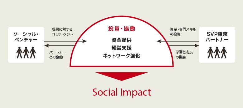 投資・協働|資金提供、経営支援、組織基盤強化による「Social Impact」